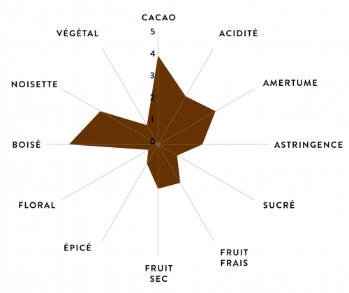 Arômes Chocolat Brésil Shoukâ