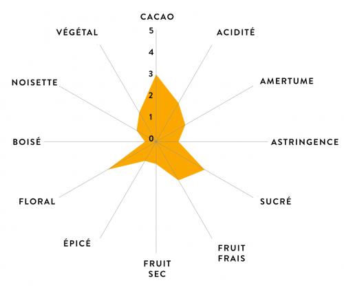 Arômes Chocolat Philippines Shoukâ